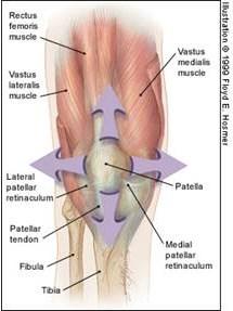טיפול בכאבי ברכיים - מרכז איימקס בתל אביב