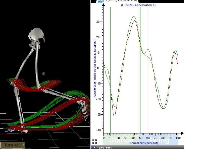 נתוני ניתוח התנועה - איימקס